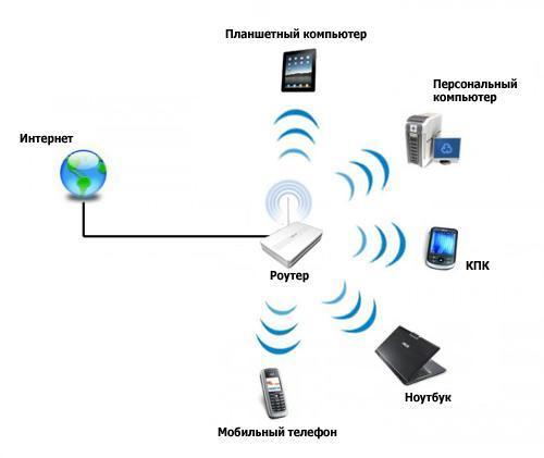 Как выбрать интернет для планшета