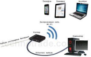 Как подключить планшет к Wi-Fi